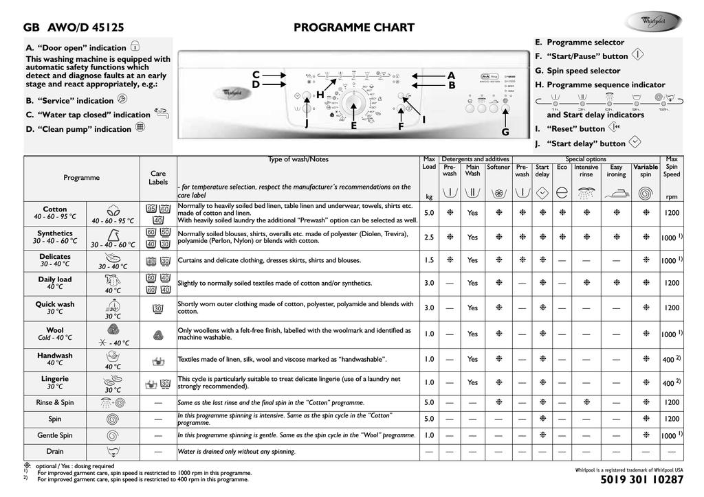 Details about  /WHIRLPOOL AWO//D 45111 AWO//D 45115 AWO//D 45125 Washing Machine Door Lock