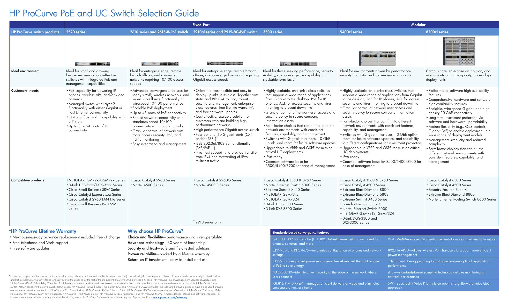 Hewlett Packard Enterprise E2915-8G-PoE | manualzz com