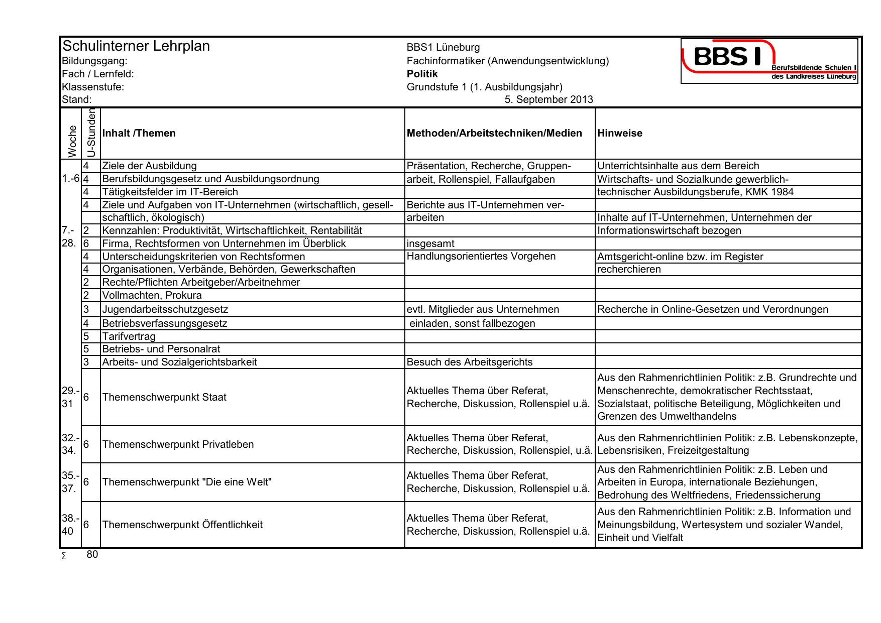 SchulinternerLehrplan_Fachinformatiker - BBS I | manualzz.com