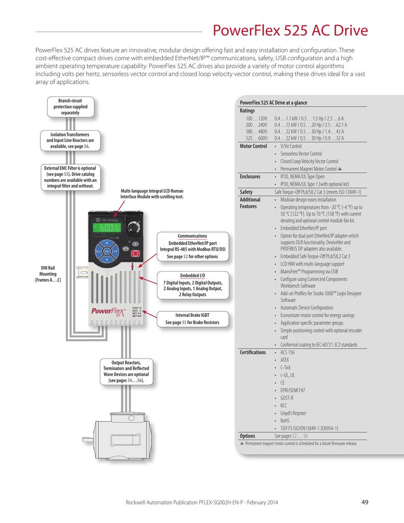 PowerFlex 525 AC Drive - Platt Electric Supply | manualzz com