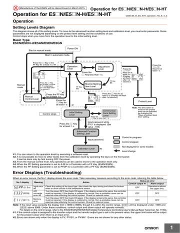 Dieu khien nhiet do Omron dong E5CN-Manual.pdf | Manualzz