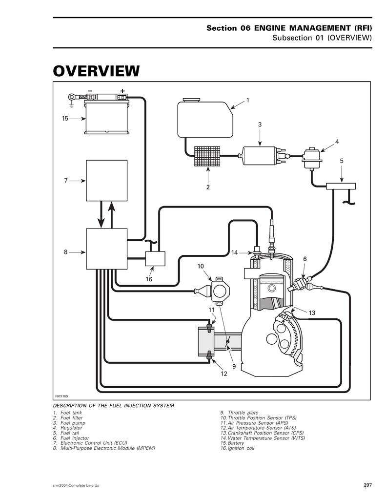 BRP Sea-Doo Диагностика-ремонт системы RFI on