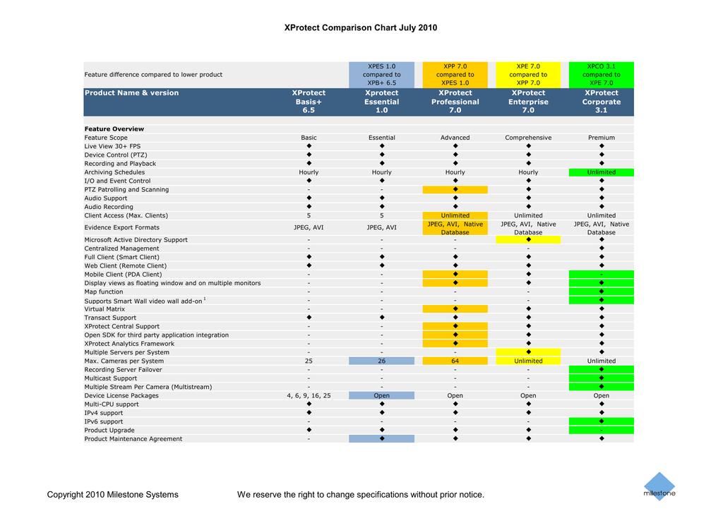 milestone xprotect comparison chart   manualzz com