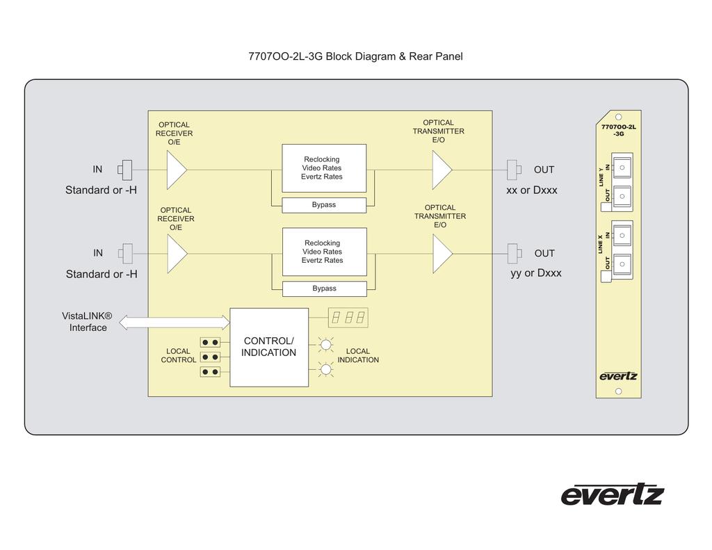 7707OO-2L-3G Block Diagram & Rear Panel xx or Dxxx Standard or -H IN |  Manualzzmanualzz