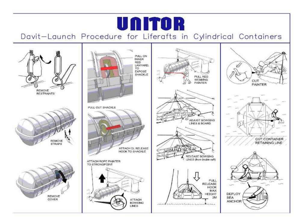 Safe navigation, inc. :liferaft launching (procedures/inflatable.