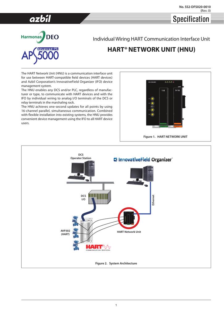 hart® network unit hnu individual wiring hart