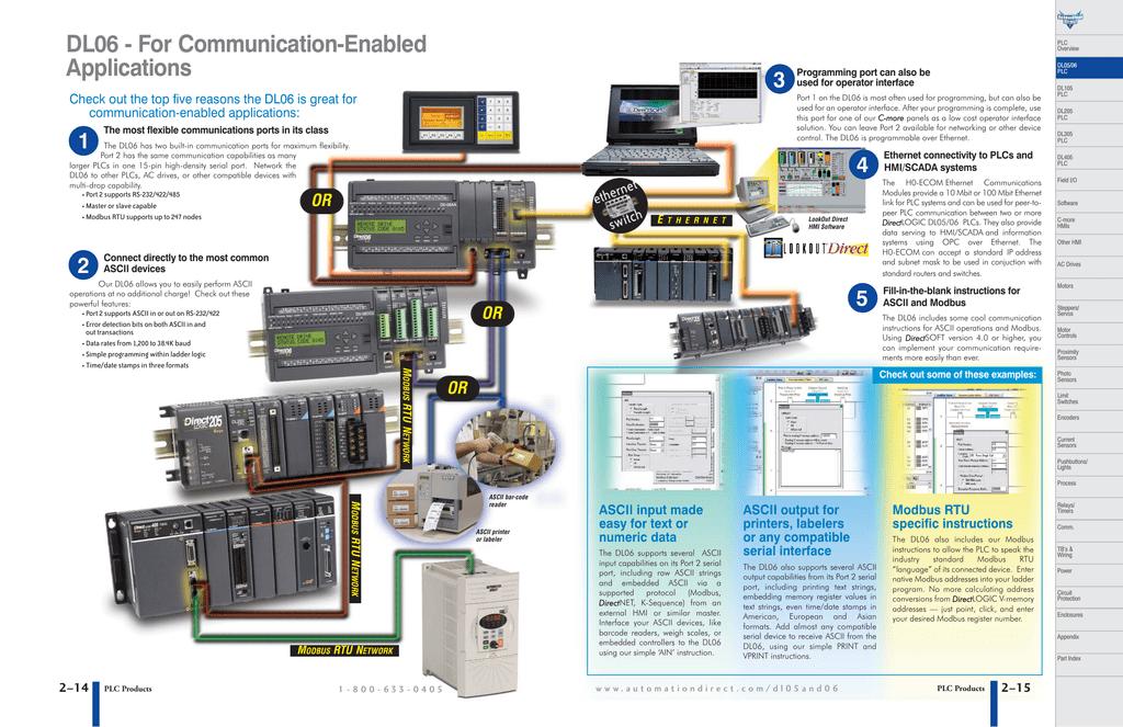 Communications PDF | manualzz com