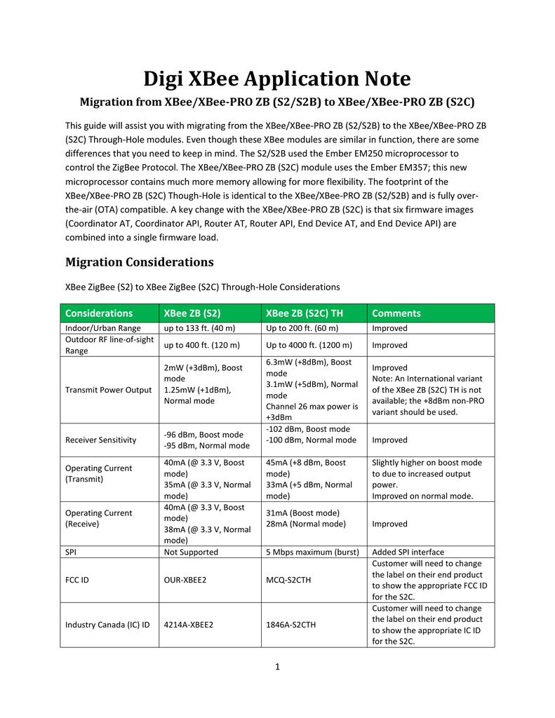Digi XBee Application Note | manualzz.com Datasheet Xbee Pro S C on