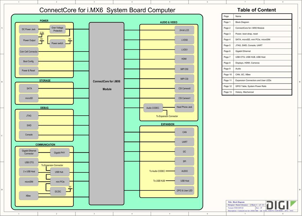Imx6 Schematic on