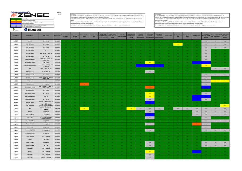 Parrot Compatibility List | manualzz com