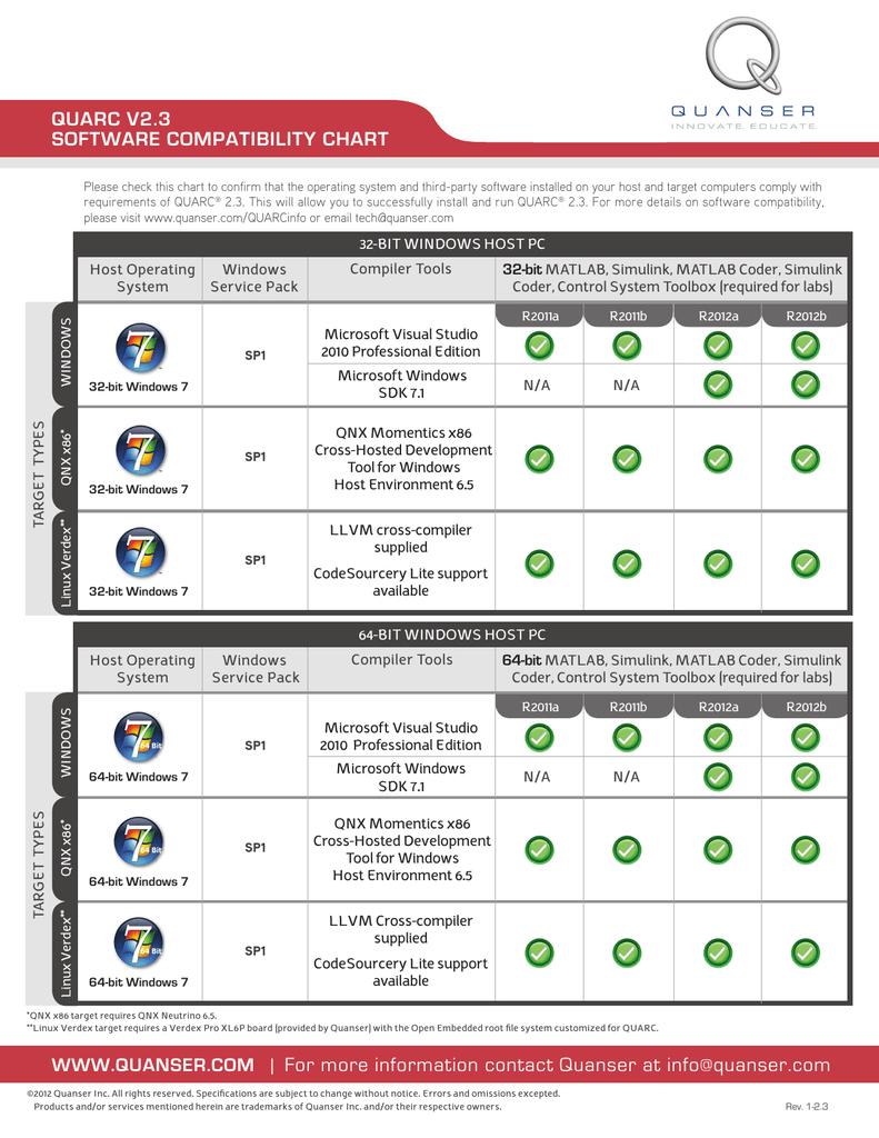 QUARC software compatibility chart | manualzz com