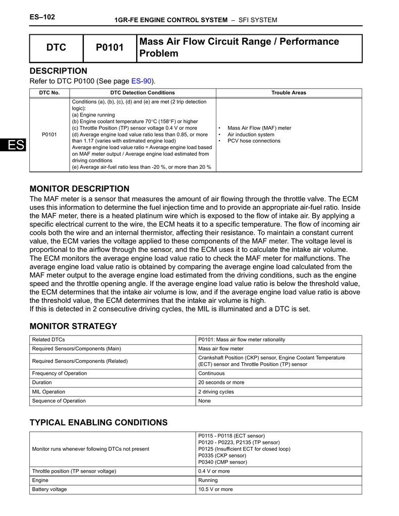 Mass Air Flow Circuit Range / Performance DTC P0101 Problem