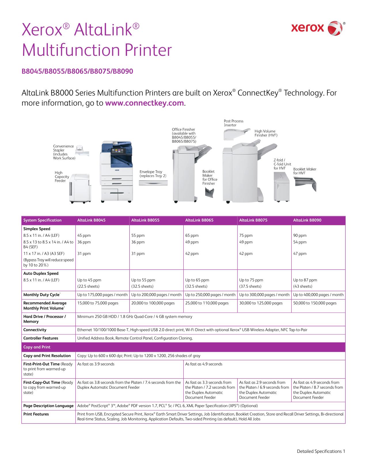 AltaLink B8045 / B8055 / B8065 / B8075 / B8090 (PDF, 520