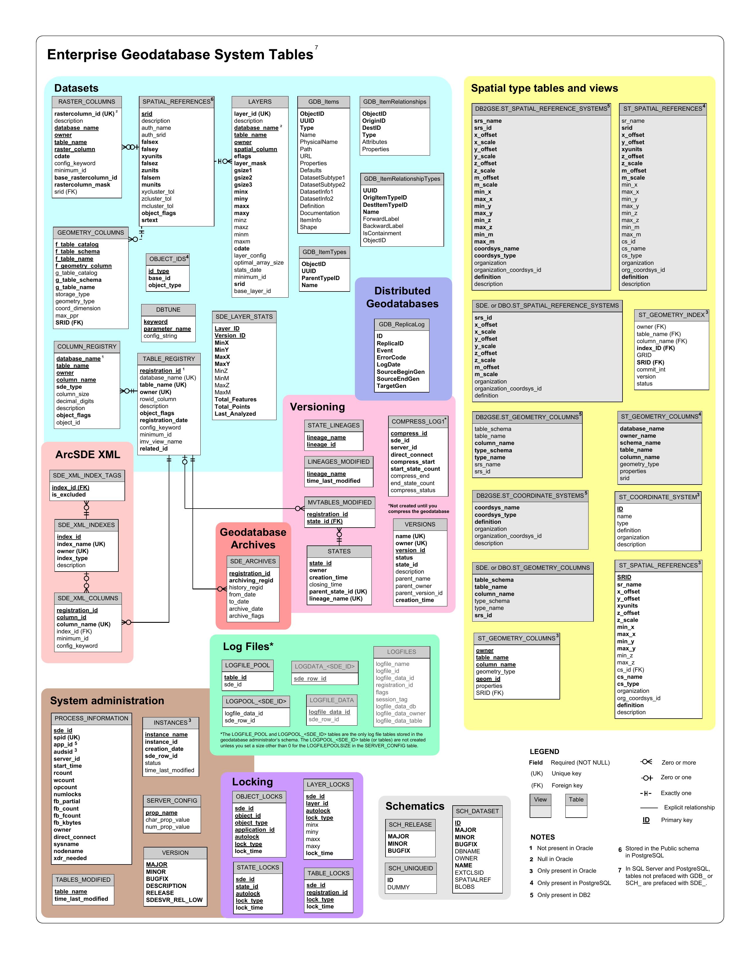 Enterprise Geodatabase System Tables   manualzz com